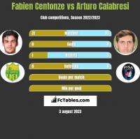 Fabien Centonze vs Arturo Calabresi h2h player stats