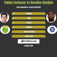 Fabien Centonze vs Aurelien Chedjou h2h player stats