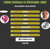 Fabien Centonze vs Christophe Jallet h2h player stats