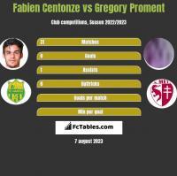 Fabien Centonze vs Gregory Proment h2h player stats