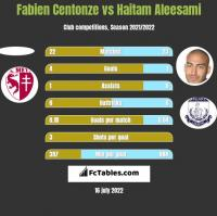 Fabien Centonze vs Haitam Aleesami h2h player stats
