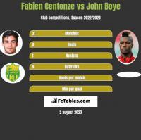 Fabien Centonze vs John Boye h2h player stats