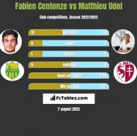 Fabien Centonze vs Matthieu Udol h2h player stats