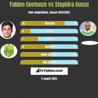 Fabien Centonze vs Stophira Sunzu h2h player stats