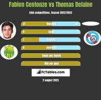 Fabien Centonze vs Thomas Delaine h2h player stats