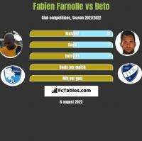 Fabien Farnolle vs Beto h2h player stats