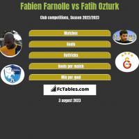 Fabien Farnolle vs Fatih Ozturk h2h player stats