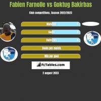 Fabien Farnolle vs Goktug Bakirbas h2h player stats