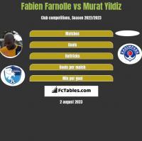 Fabien Farnolle vs Murat Yildiz h2h player stats