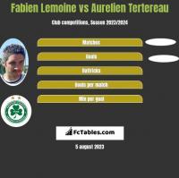 Fabien Lemoine vs Aurelien Tertereau h2h player stats