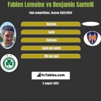 Fabien Lemoine vs Benjamin Santelli h2h player stats