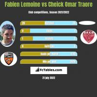 Fabien Lemoine vs Cheick Omar Traore h2h player stats