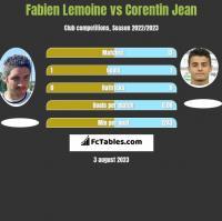 Fabien Lemoine vs Corentin Jean h2h player stats