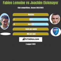 Fabien Lemoine vs Joachim Eickmayer h2h player stats
