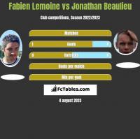 Fabien Lemoine vs Jonathan Beaulieu h2h player stats