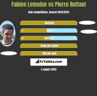Fabien Lemoine vs Pierre Ruffaut h2h player stats