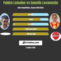 Fabien Lemoine vs Quentin Lecoeuche h2h player stats