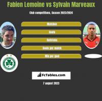 Fabien Lemoine vs Sylvain Marveaux h2h player stats