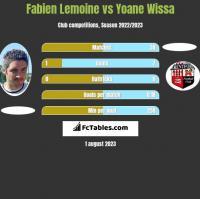 Fabien Lemoine vs Yoane Wissa h2h player stats