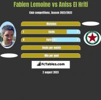 Fabien Lemoine vs Aniss El Hriti h2h player stats