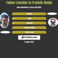 Fabien Lemoine vs Franklin Wadja h2h player stats