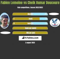 Fabien Lemoine vs Cheik Oumar Doucoure h2h player stats