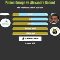 Fabien Ourega vs Alexandre Bonnet h2h player stats