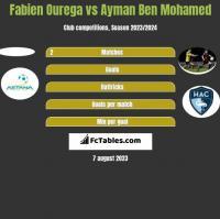 Fabien Ourega vs Ayman Ben Mohamed h2h player stats