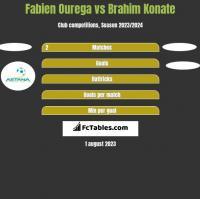 Fabien Ourega vs Brahim Konate h2h player stats