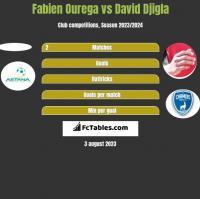 Fabien Ourega vs David Djigla h2h player stats