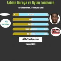 Fabien Ourega vs Dylan Louiserre h2h player stats
