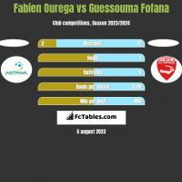 Fabien Ourega vs Guessouma Fofana h2h player stats