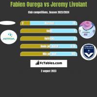 Fabien Ourega vs Jeremy Livolant h2h player stats