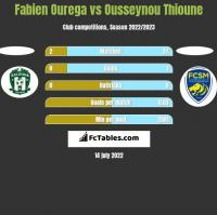 Fabien Ourega vs Ousseynou Thioune h2h player stats
