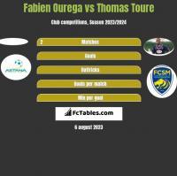 Fabien Ourega vs Thomas Toure h2h player stats