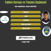 Fabien Ourega vs Younes Kaabouni h2h player stats