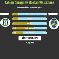 Fabien Ourega vs Gaetan Weissbeck h2h player stats