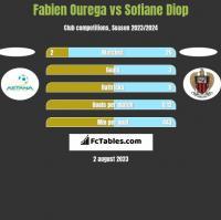 Fabien Ourega vs Sofiane Diop h2h player stats