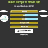 Fabien Ourega vs Melvin Sitti h2h player stats