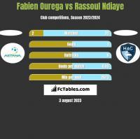 Fabien Ourega vs Rassoul Ndiaye h2h player stats