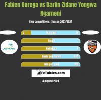 Fabien Ourega vs Darlin Zidane Yongwa Ngameni h2h player stats