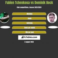 Fabien Tchenkoua vs Dominik Bock h2h player stats