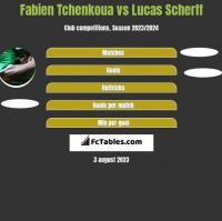 Fabien Tchenkoua vs Lucas Scherff h2h player stats