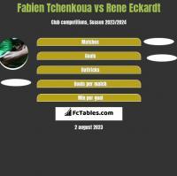Fabien Tchenkoua vs Rene Eckardt h2h player stats