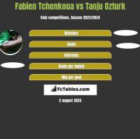Fabien Tchenkoua vs Tanju Ozturk h2h player stats
