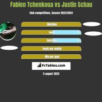 Fabien Tchenkoua vs Justin Schau h2h player stats