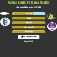 Fabijan Buntic vs Marco Knaller h2h player stats