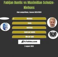 Fabijan Buntic vs Maximilian Schulze-Niehues h2h player stats