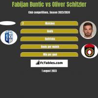 Fabijan Buntic vs Oliver Schitzler h2h player stats