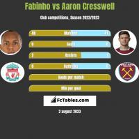 Fabinho vs Aaron Cresswell h2h player stats